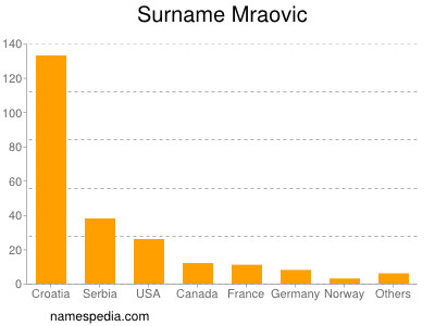 Surname Mraovic