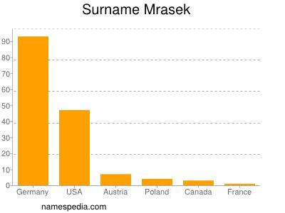 Surname Mrasek