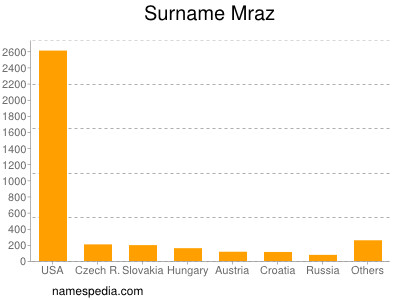 Surname Mraz