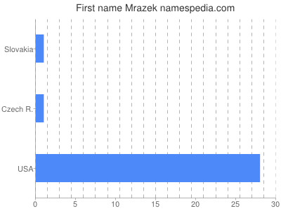 Given name Mrazek