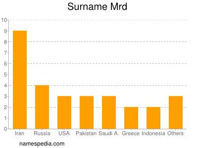 Surname Mrd