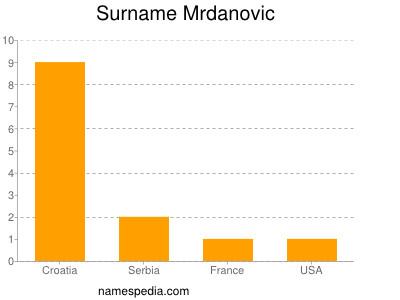 Surname Mrdanovic