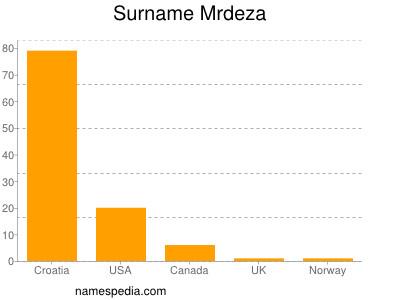 Surname Mrdeza