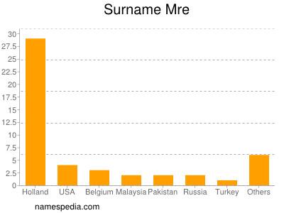Surname Mre