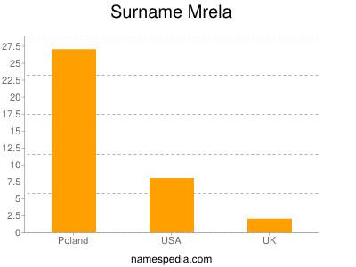 Surname Mrela
