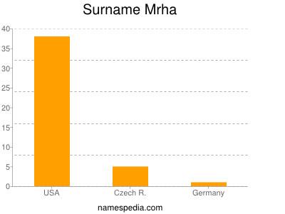 Surname Mrha
