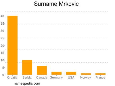 Surname Mrkovic
