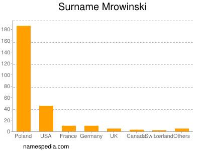 Surname Mrowinski
