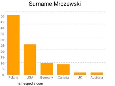 Familiennamen Mrozewski