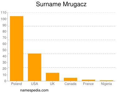Surname Mrugacz
