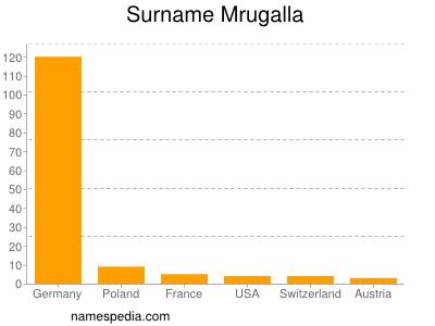 Surname Mrugalla