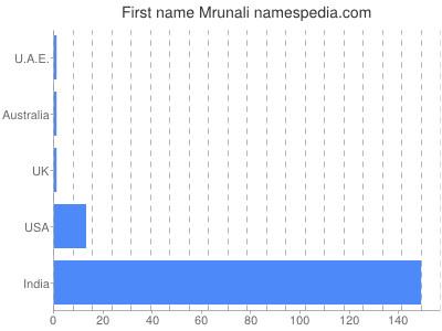 Given name Mrunali