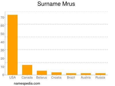 Surname Mrus