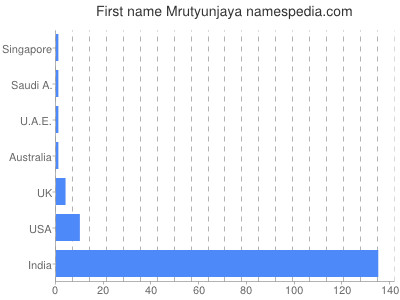 Given name Mrutyunjaya
