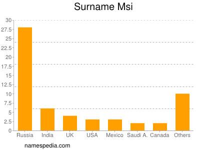Surname Msi