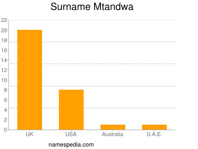 Surname Mtandwa