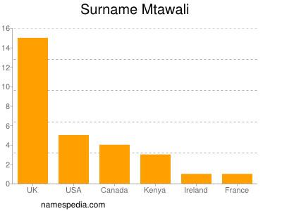 Surname Mtawali