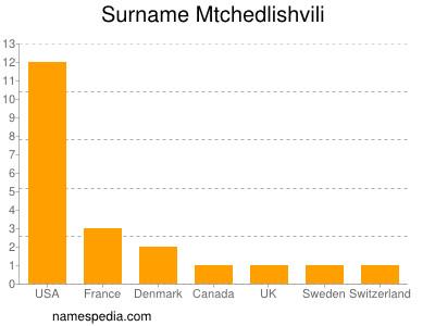 Surname Mtchedlishvili