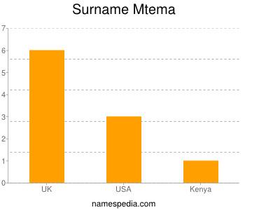 Surname Mtema