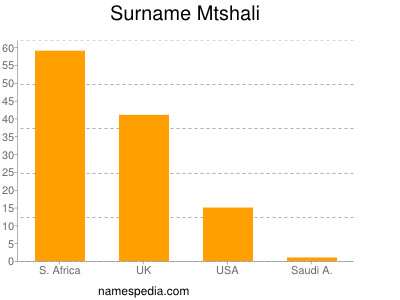 Surname Mtshali