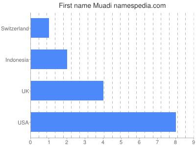 Vornamen Muadi