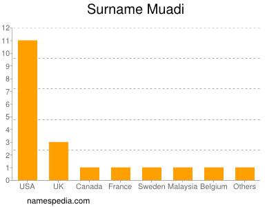 Familiennamen Muadi