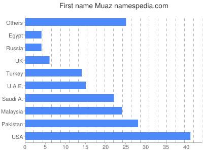 Given name Muaz