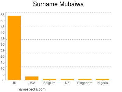 Surname Mubaiwa