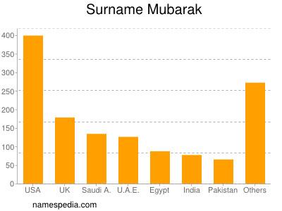 Surname Mubarak