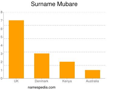 Surname Mubare