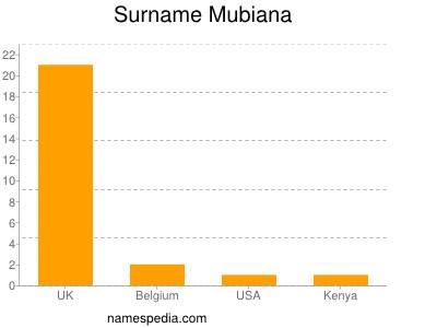 Surname Mubiana