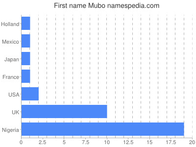 Given name Mubo