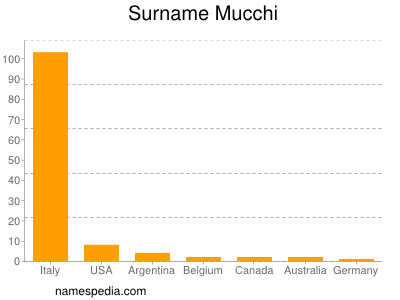 Surname Mucchi