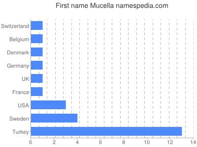 Vornamen Mucella