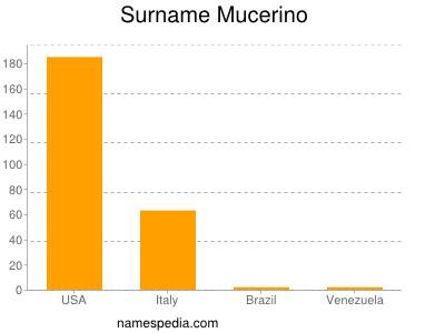 Surname Mucerino