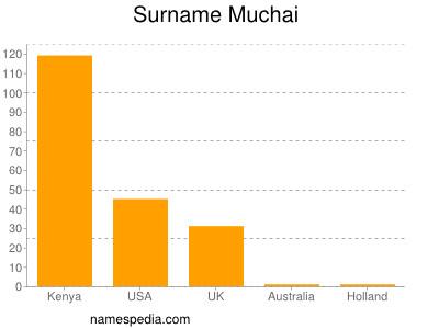 Surname Muchai