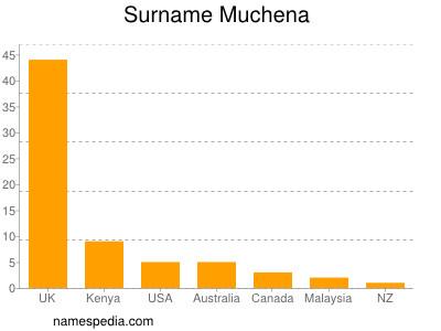 Surname Muchena