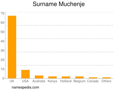 Surname Muchenje