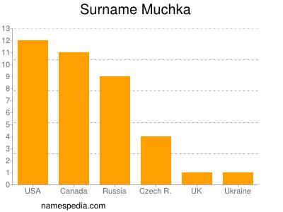Surname Muchka