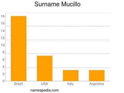 Surname Mucillo