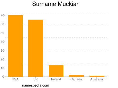 Surname Muckian