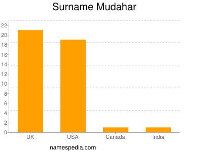 Surname Mudahar