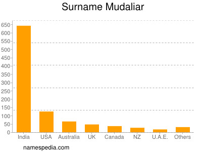 Mudaliar - Names Encyclopedia