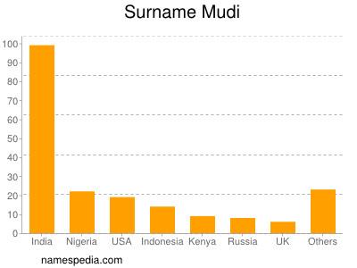 Surname Mudi