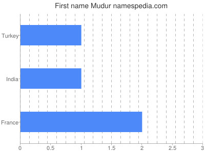 Given name Mudur
