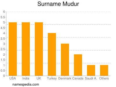 Surname Mudur