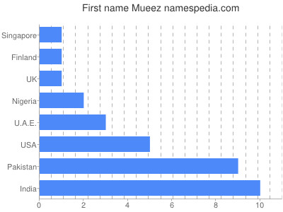 Given name Mueez