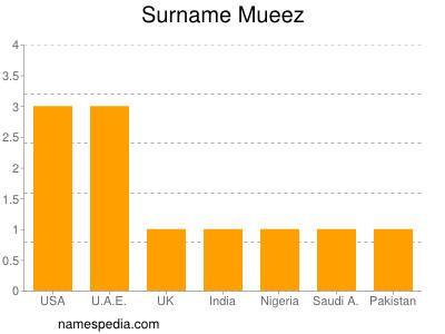 Surname Mueez