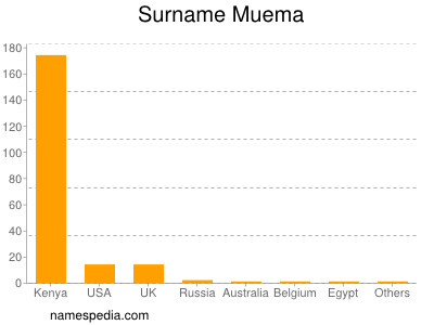 Surname Muema