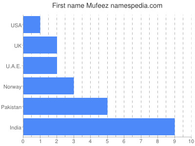 Given name Mufeez